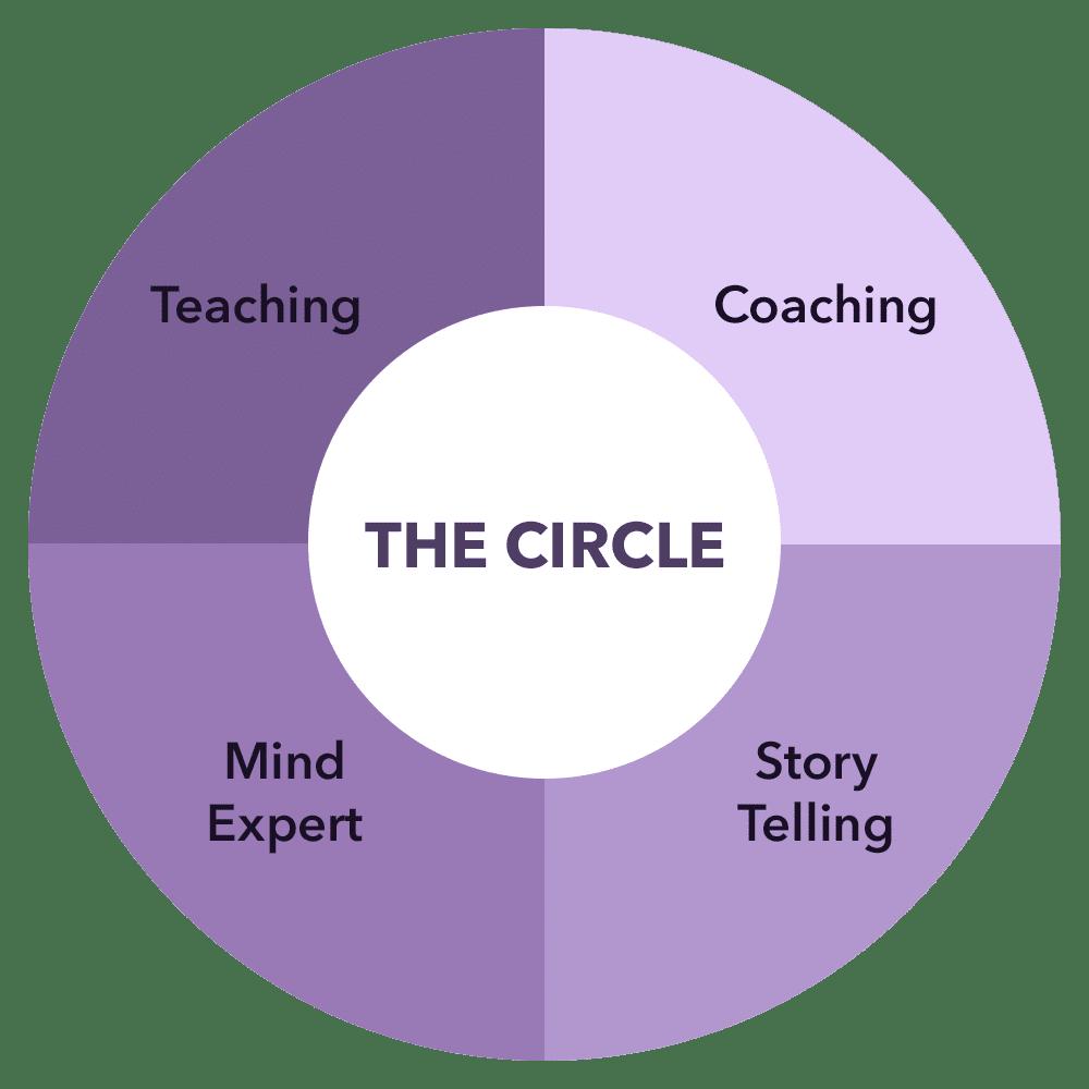 The Circle Inge Rock